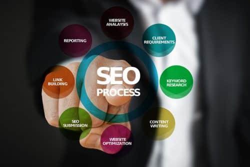 3 services proposés par une agence de communication et de marketing digital